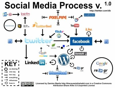 Ways to be known and visible 10 – Social Networks