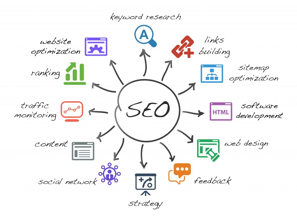 7 Steps to Search Engine Optimization Success