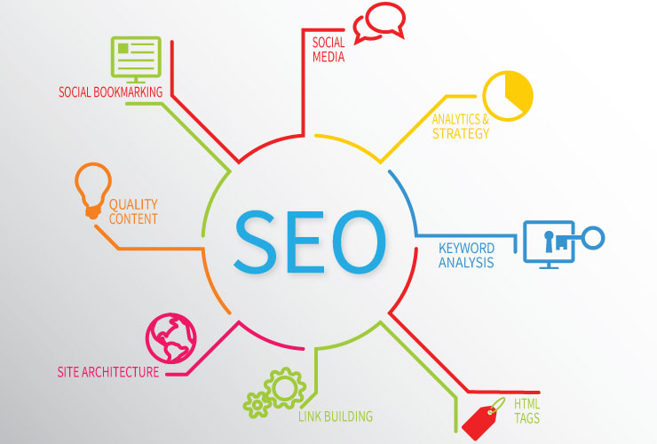 SEO and Link Building in Competitive Niches