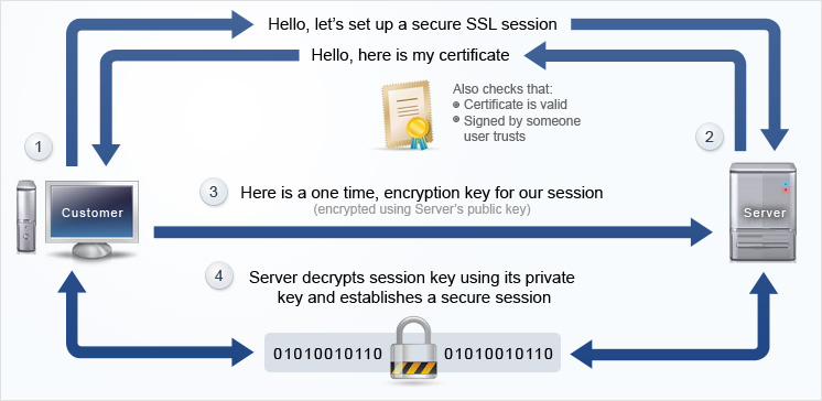 What is a SSL Certificate