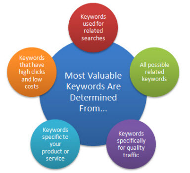 The Important of Keyword Research for Your Website?