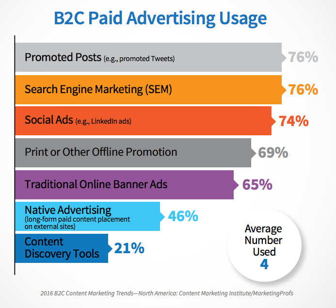 Investing More in Paid Advertising
