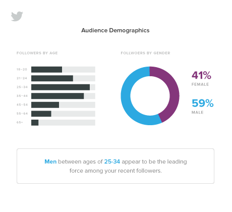 Being successful with your Twitter promotions involves a few different factors coming together