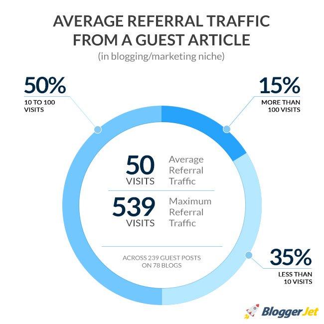 Consider Guest Blogging